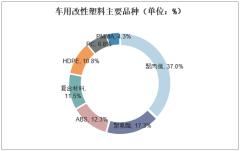 车用改性塑料主要品种(单位:%)