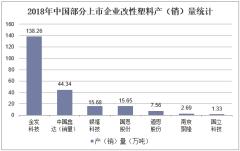 2018年中国部分上市企业改性塑料产(销)量统计