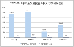 2017-2019年H1金发科技营业收入与净利润统计