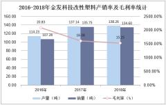2016-2018年金发科技改性塑料产销率及毛利率统计