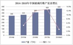 2014-2018年中国玻璃纤维产量及增长