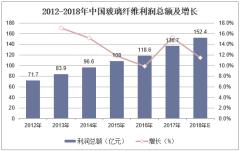 2012-2018年中国玻璃纤维利润总额及增长