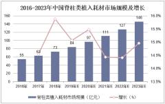 2016-2023年中国脊柱类植入耗材市场规模及增长