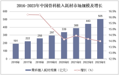 2016-2023年中国骨科植入耗材市场规模及增长