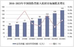 2016-2023年中国创伤类植入耗材市场规模及增长