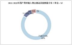 2015-2018年国产骨科植入物注册证获批数量分布(单位:%)