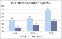 2018年骨科植入医疗器械国产与进口增速