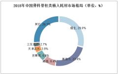 2018年中国骨科脊柱类植入耗材市场格局(单位:%)