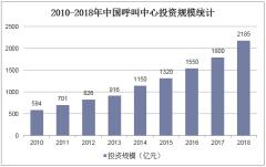 2010-2018年中国呼叫中心投资规模统计