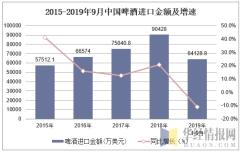 2015-2019年9月中国啤酒进口金额及增速