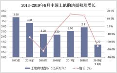 2013-2019年8月中国土地购地面积及增长