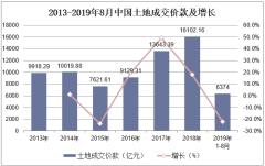 2013-2019年8月中国土地成交价款及增长