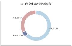 2018年全球锗产量区域分布