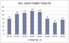 2011-2018年中国锗产量统计图
