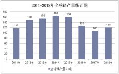 2011-2018年全球锗产量统计图