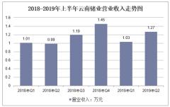 2018-2019年上半年云南锗业营业收入走势图