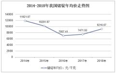 2014-2018年我国锗锭年均价走势图