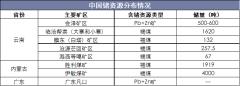 中国锗资源分布情况