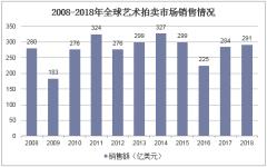2008-2018年全球艺术拍卖市场销售情况