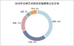 2018年全球艺术市场销售占比分布