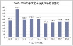 2010-2018年中国艺术拍卖市场销售情况