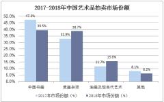 2017-2018年中国艺术品拍卖市场份额