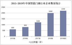 2015-2019年中国智能门锁行业企业数量统计
