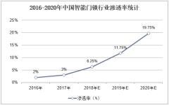 2016-2020年中国智能门锁行业渗透率统计