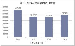 2016-2019年中国猪肉进口数量
