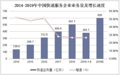 2014-2019年中国快递服务企业业务量及增长速度