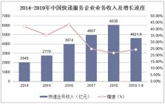 2014-2019年中国快递服务企业业务收入及增长速度