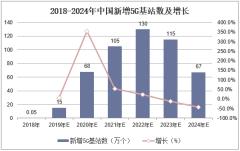 2018-2024年中国新增5G基站数及增长