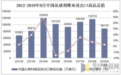 2012-2019年9月中国从玻利维亚进出口商品总值