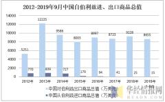 2012-2019年9月中国自伯利兹进、出口商品总值