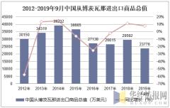 2012-2019年9月中国从博茨瓦那进出口商品总值