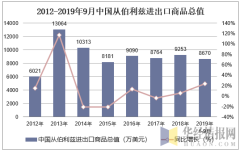 2012-2019年9月中国从伯利兹进出口商品总值