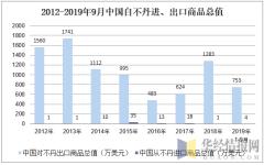 2012-2019年9月中国自不丹进、出口商品总值