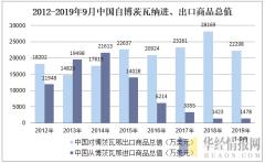 2012-2019年9月中国自博茨瓦那进、出口商品总值