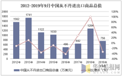 2012-2019年9月中国从不丹进出口商品总值