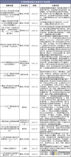 中国智慧法院行业相关产业政策