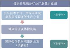 健康管理服务行业产业链示意图