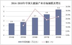 2014-2018年中国大健康产业市场规模及增长