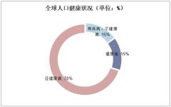 全球人口健康状况(单位:%)