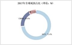 2017年全球死因占比(单位:%)