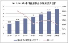 2012-2018年中国健康服务市场规模及增长