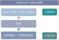 氨纶行业产业链示意图