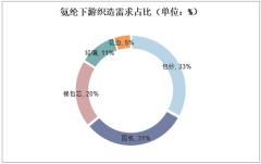氨纶下游织造需求占比(单位:%)