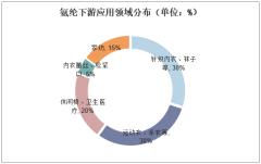 氨纶下游应用领域分布(单位:%)