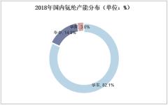 2018年国内氨纶产能分布(单位:%)