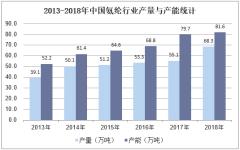 2013-2018年中国氨纶行业产量与产能统计